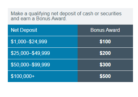 Charles Schwab Referral Bonus